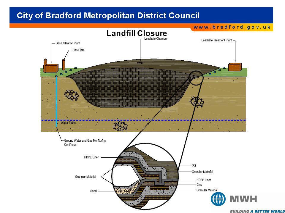 Landfill Closure