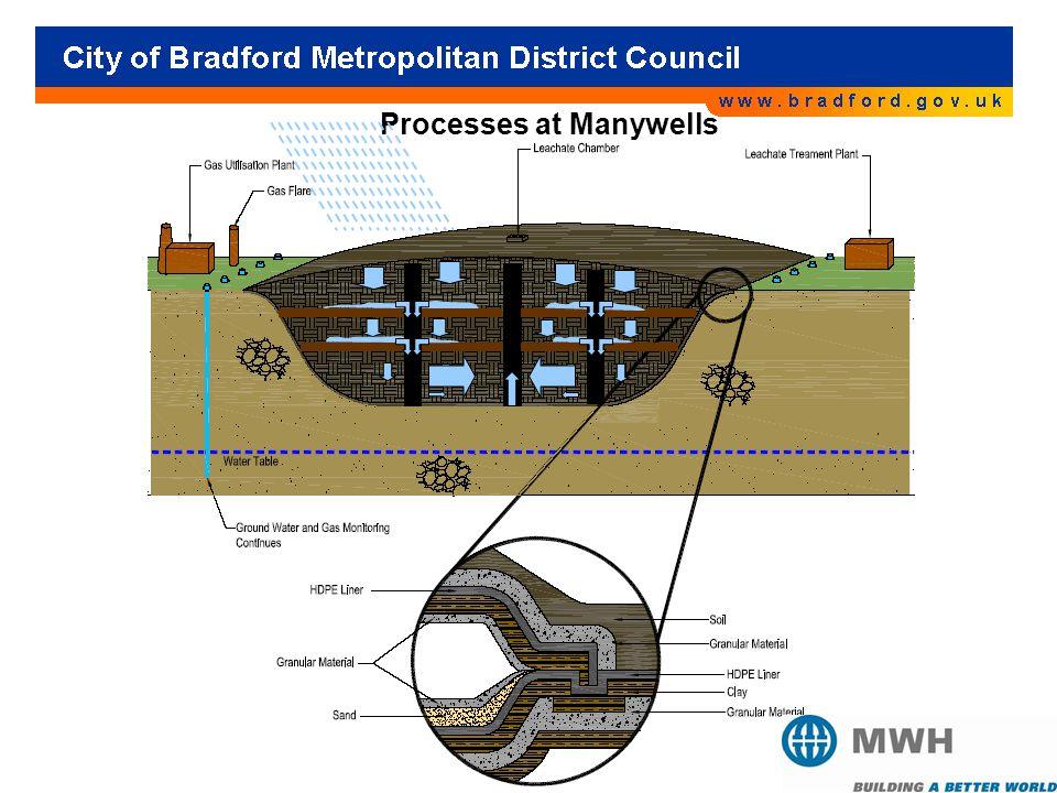 Processes at Manywells
