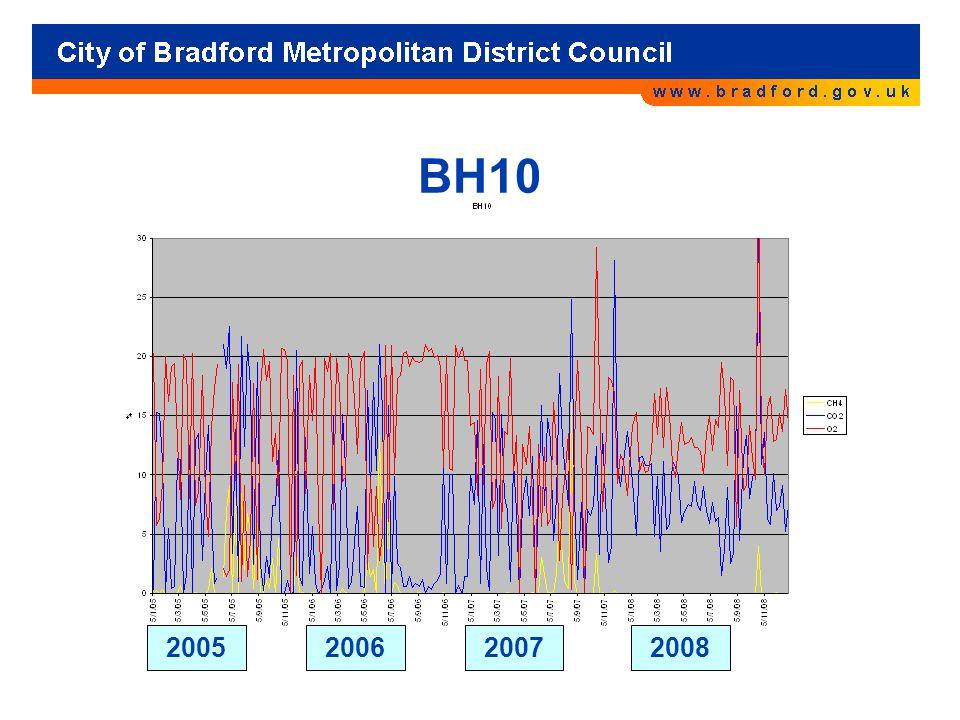 BH10 2005200620072008