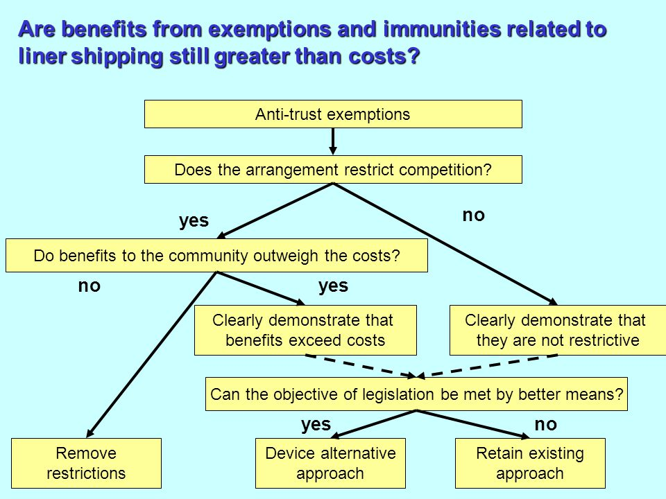 Clearly demonstrate that benefits exceed costs Are benefits from exemptions and immunities related to liner shipping still greater than costs.