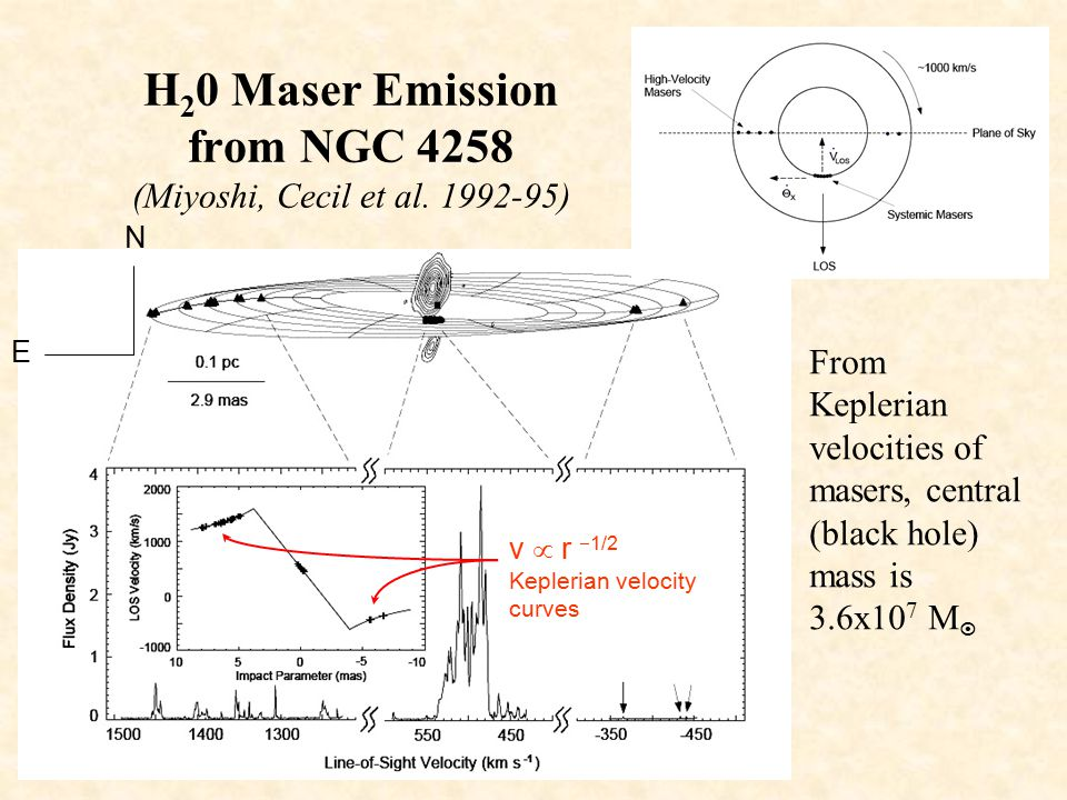 Polarized Emission Lines from NGC 4258 (Wilkes et al. 1995)  v = 1000 km/s P.A. = 86 o