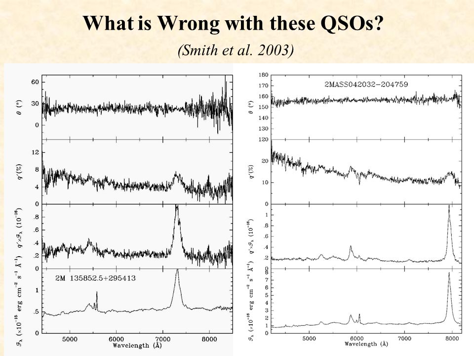 Red Type1 QSOs are Polarized! (All show broad lines) Type 1 objects