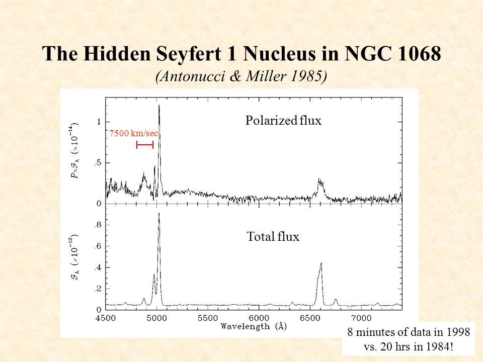 The Hidden Seyfert 1 Nucleus in NGC 1068 (Antonucci & Miller 1985) Dusty, molecular torus