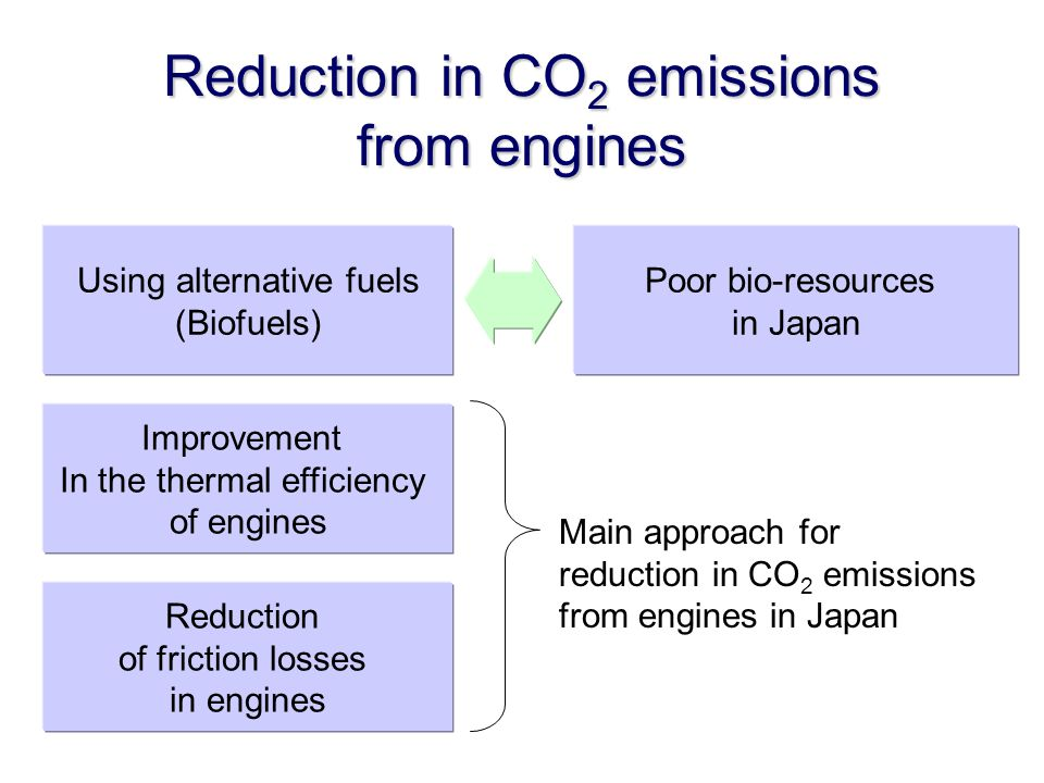 Reduction in CO 2 emissions from engines Using alternative fuels (Biofuels) Improvement In the thermal efficiency of engines Poor bio-resources in Japan Main approach for reduction in CO 2 emissions from engines in Japan Reduction of friction losses in engines