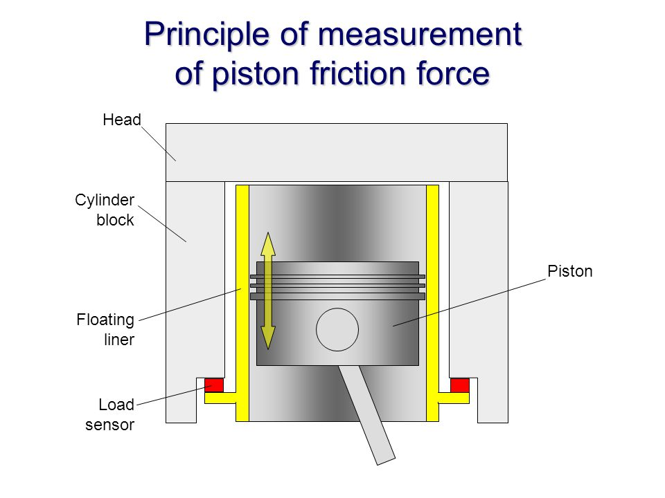 Principle of measurement of piston friction force Head Cylinder block Floating liner Load sensor Piston