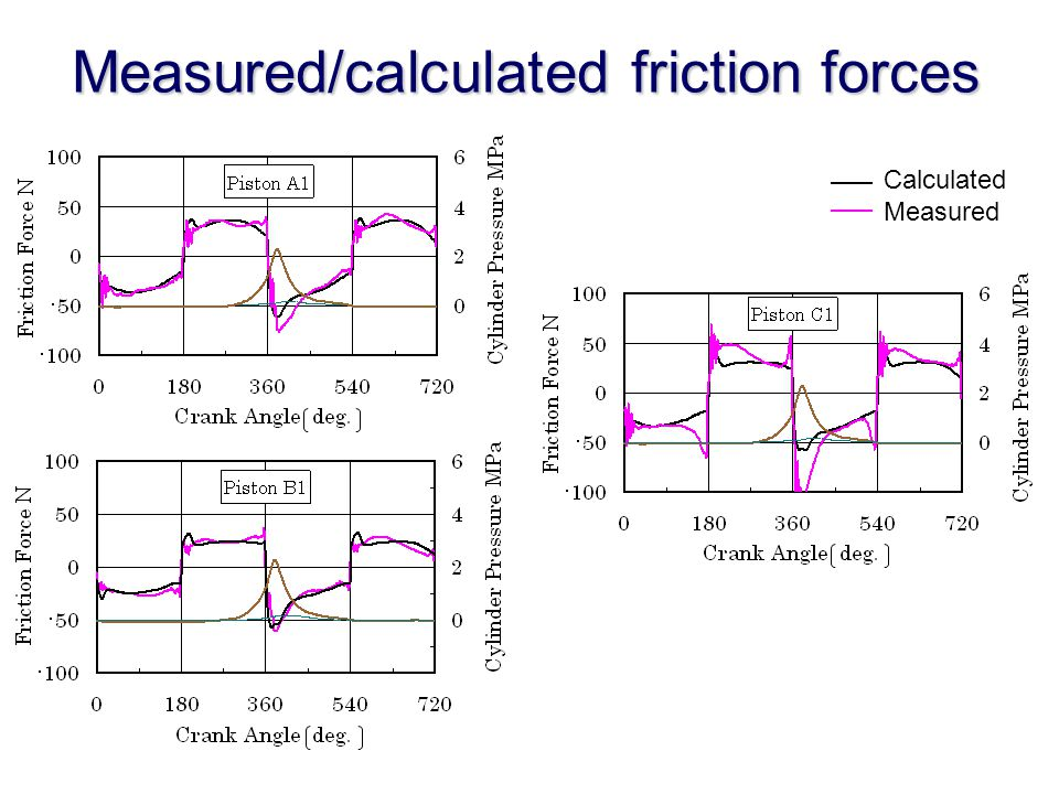 Measured/calculated friction forces Calculated Measured