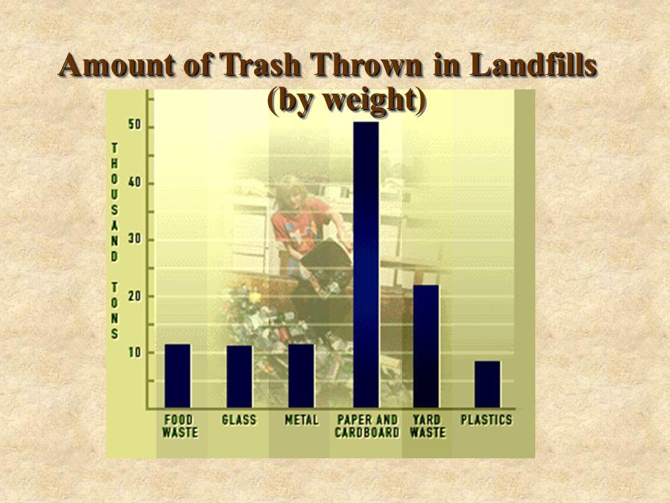 AmountofTrashThrowninLandfills Amount of Trash Thrown in Landfills byweight (by weight) AmountofTrashThrowninLandfills Amount of Trash Thrown in Landfills byweight (by weight)
