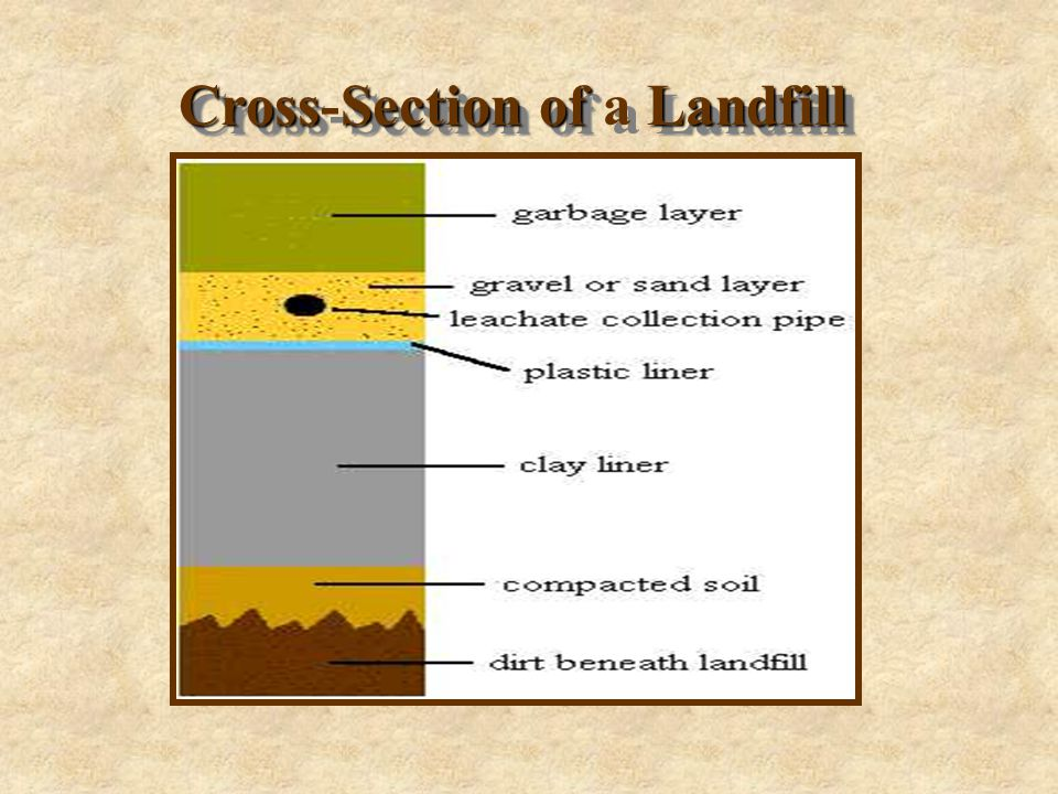 Cross-section of a sanitary landfill