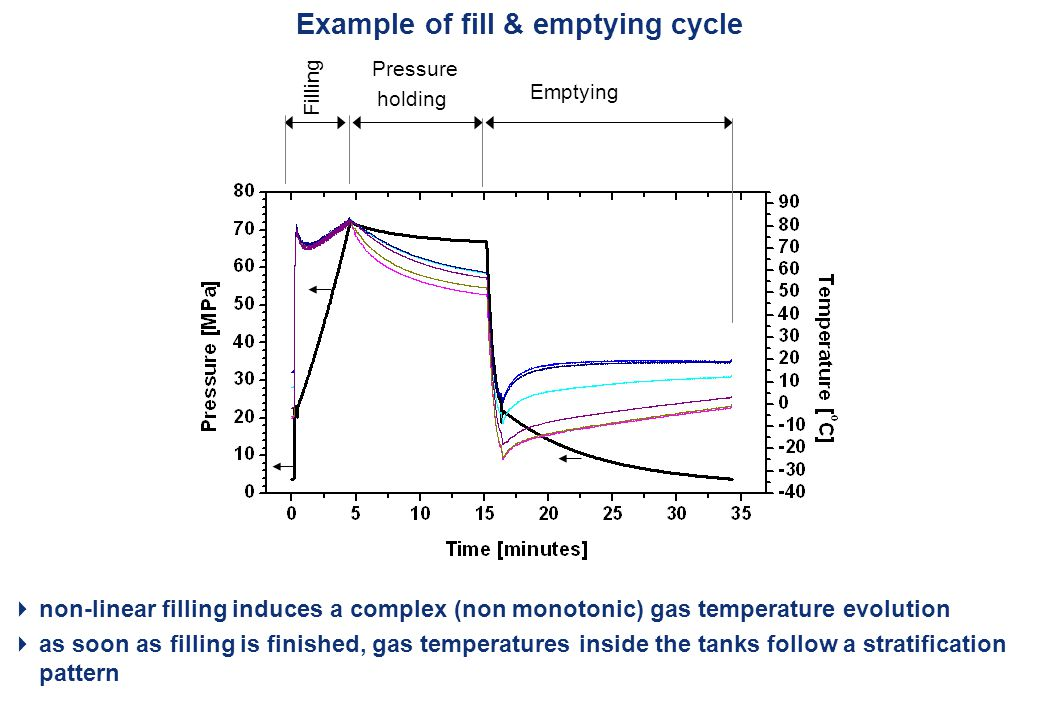 San Francisco on 13 September 2011 – 4 th ICHS 13 Example of fill & emptying cycle Filling Pressure holding Emptying  non-linear filling induces a complex (non monotonic) gas temperature evolution  as soon as filling is finished, gas temperatures inside the tanks follow a stratification pattern