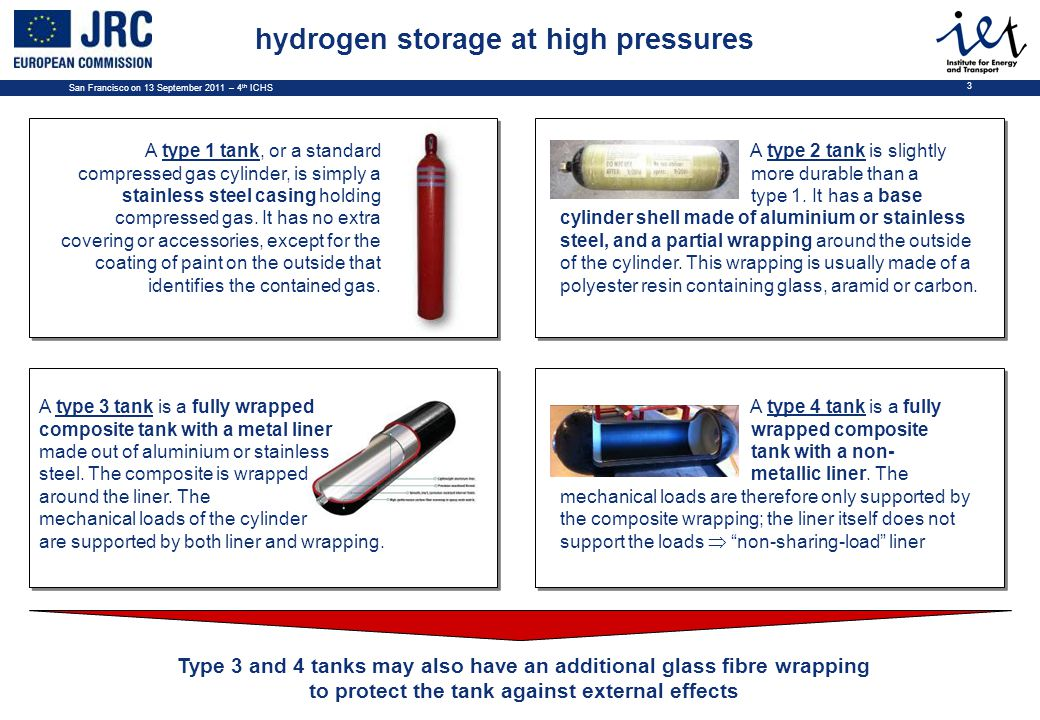 San Francisco on 13 September 2011 – 4 th ICHS 3 hydrogen storage at high pressures A type 1 tank, or a standard compressed gas cylinder, is simply a