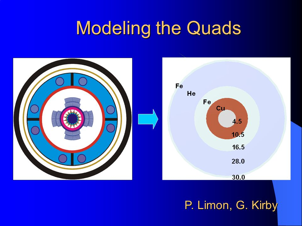 Modeling the Quads P. Limon, G. Kirby