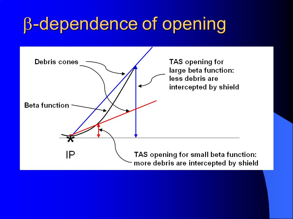  -dependence of opening