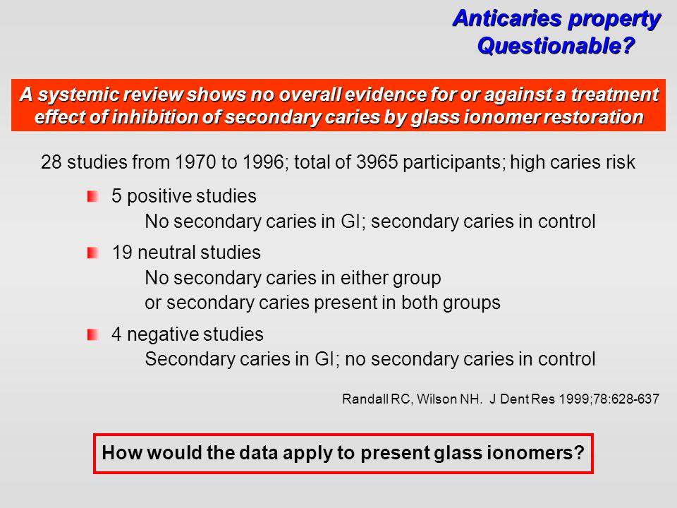 Randall RC, Wilson NH. J Dent Res 1999;78:628-637 5 positive studies No secondary caries in GI; secondary caries in control 19 neutral studies No seco