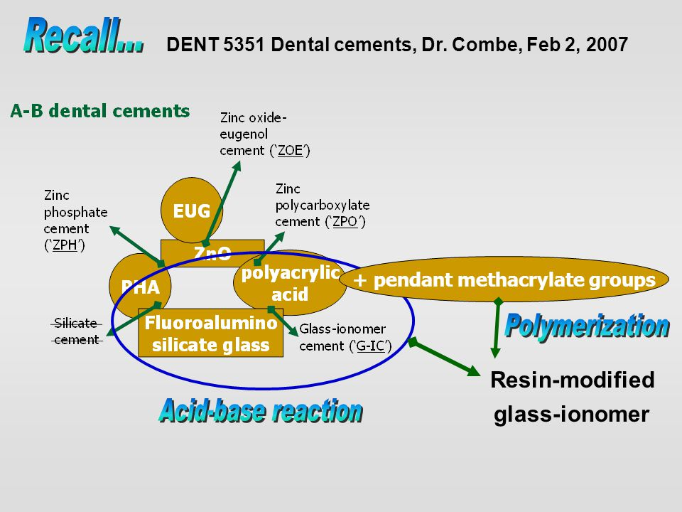 Conventional GIs (Acid-based reaction) polyalkenoic acids + calcium fluoroalumino silicate glass Glass core Tooth structure Ca 2+ Al 3+ F-F- F-F- F-F- F-F- F-F- Ca 2+ Al 3+ CO-O - - O-CO CO-O - - O-CO CO-O - Ca 2+ PO 4 3- CO-O - Siliceous hydrogel Ca/Al polyacrylate matrix Ca 2+ = initial set (minutes) Al 3+ = final set (days, weeks, months) Resin-modified GIs methacrylate copolymer (resin-modified GI) methacrylate copolymer (resin-modified GI) + methacrylate copolymer Light initiated or autocure (set w/o light) Drawing adapted from Albers HF 1996, Tooth-color Restoratives.