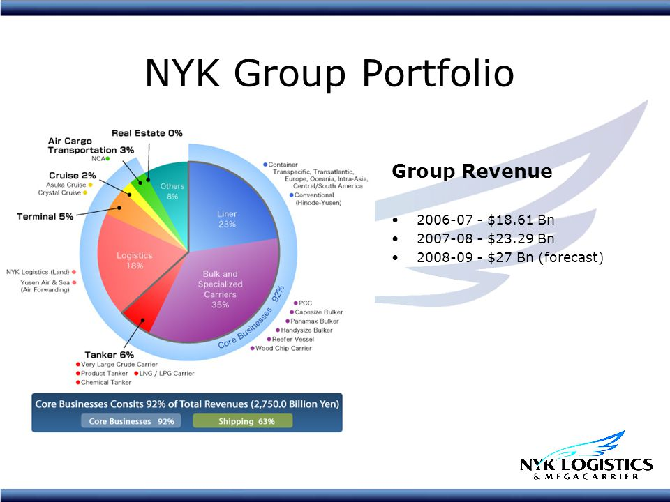 NYK Group Portfolio Group Revenue 2006-07 - $18.61 Bn 2007-08 - $23.29 Bn 2008-09 - $27 Bn (forecast)