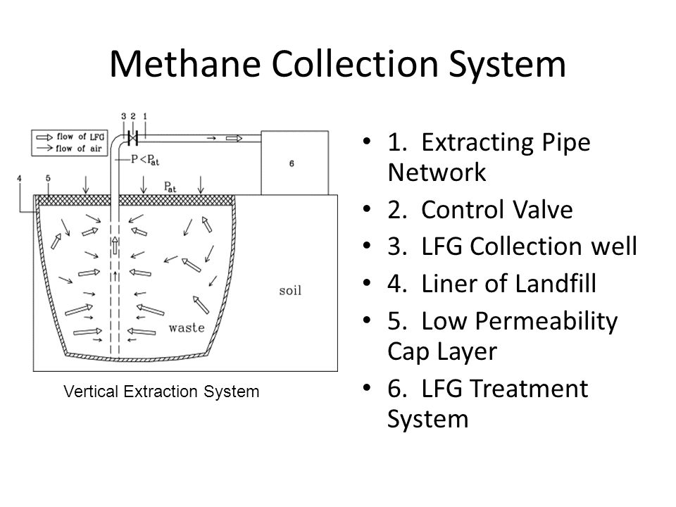 Methane Collection System 1.Extracting Pipe Network 2.