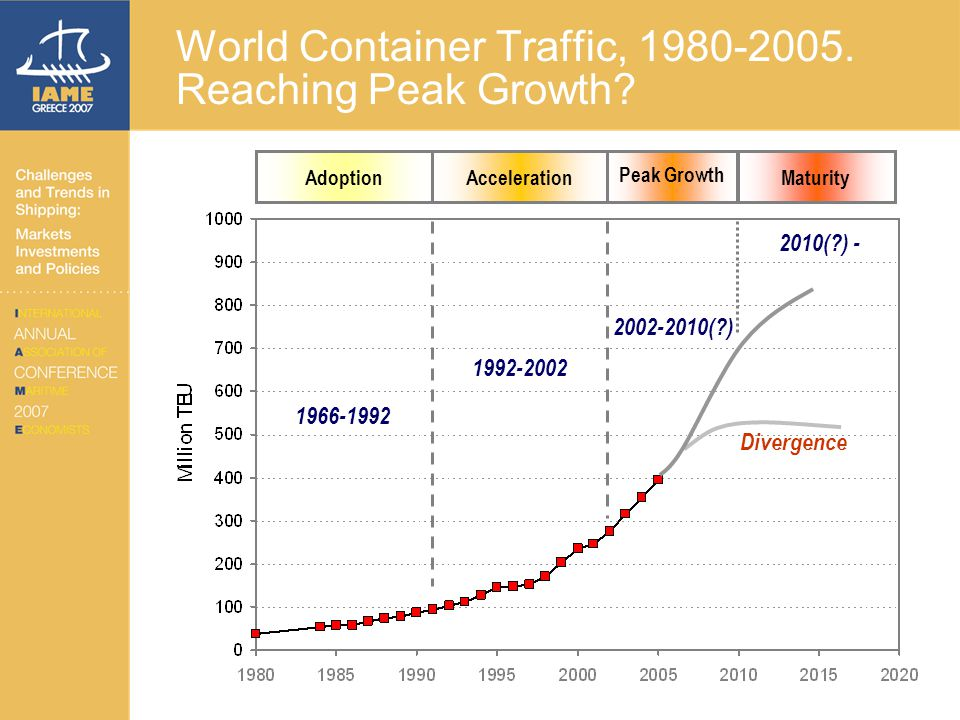 Containers in Global Supply Chains Logistics and the Velocity of Freight Intermodalism and pull logistics Containerized Global Production Networks The container as a production, transport and distribution unit
