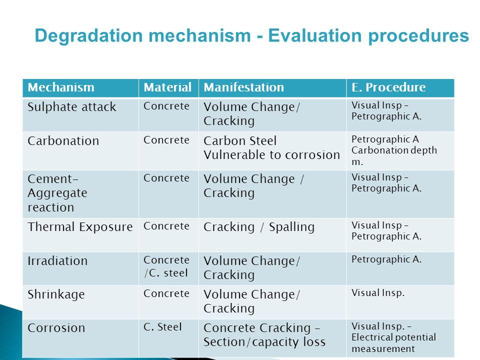 MechanismMaterialManifestationE. Procedure Sulphate attack Concrete Volume Change/ Cracking Visual Insp – Petrographic A. Carbonation Concrete Carbon
