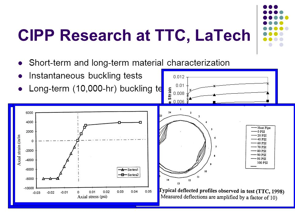 10/25/2006Mercer University14 Short-term and long-term material characterization Instantaneous buckling tests Long-term (10,000-hr) buckling tests CIPP Research at TTC, LaTech
