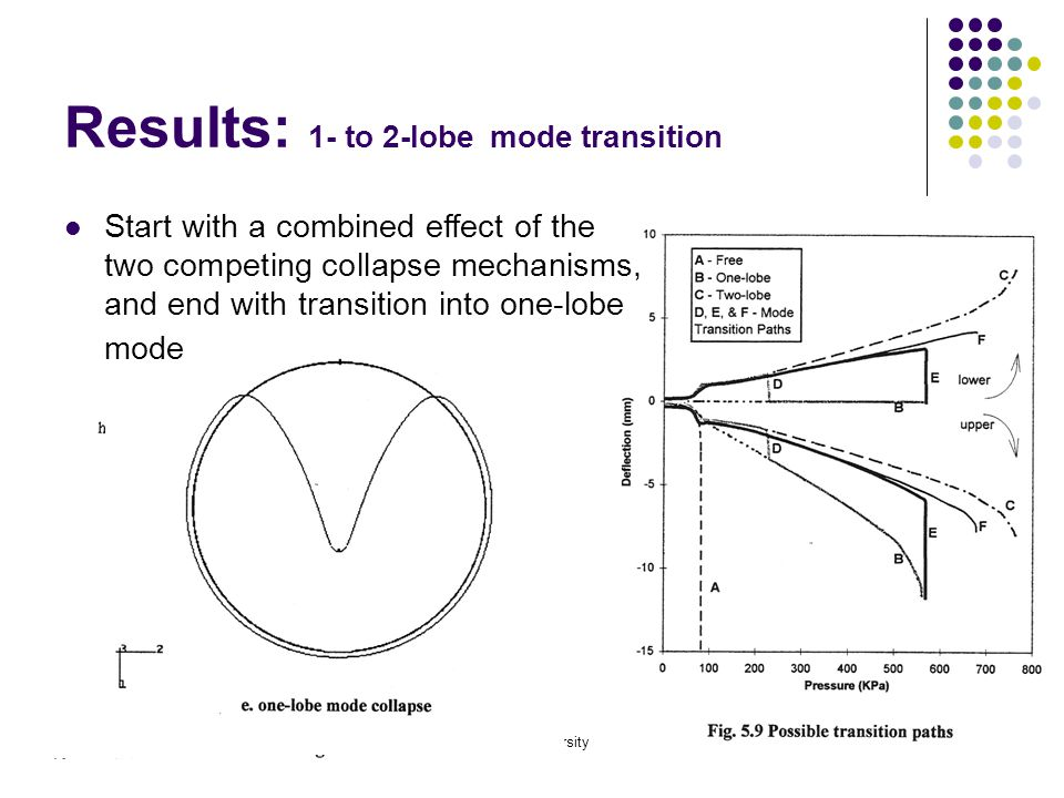 10/25/2006Mercer University18 Results: 1- to 2-lobe mode transition Start with a combined effect of the two competing collapse mechanisms, and end with transition into one-lobe mode