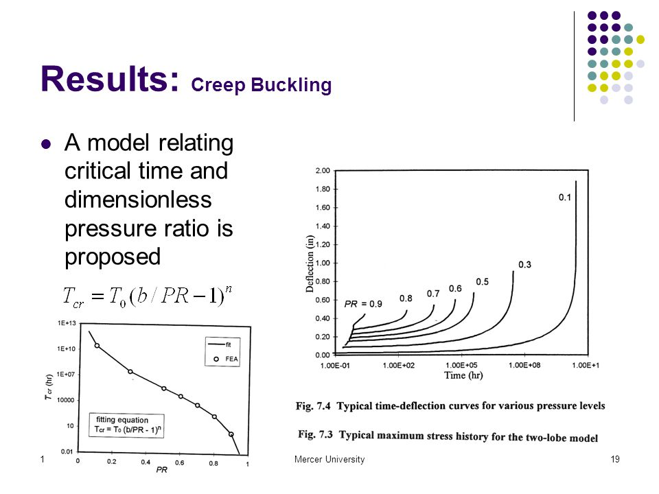 10/25/2006Mercer University19 Results: Creep Buckling A model relating critical time and dimensionless pressure ratio is proposed