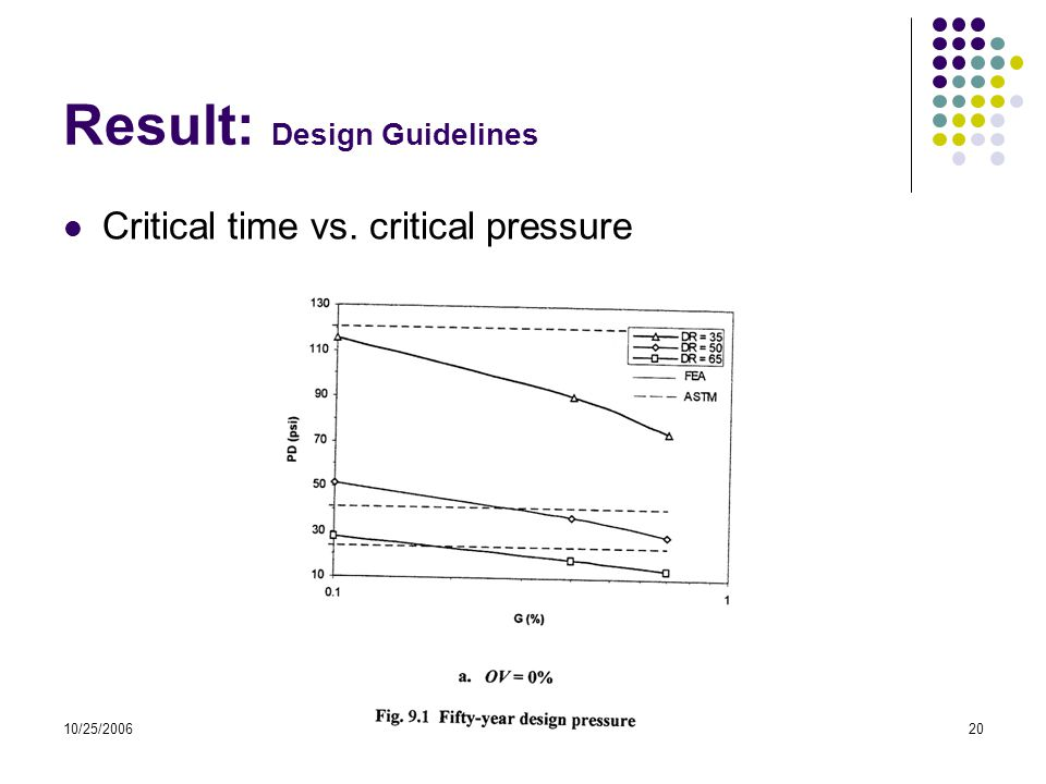 10/25/2006Mercer University20 Result: Design Guidelines Critical time vs. critical pressure