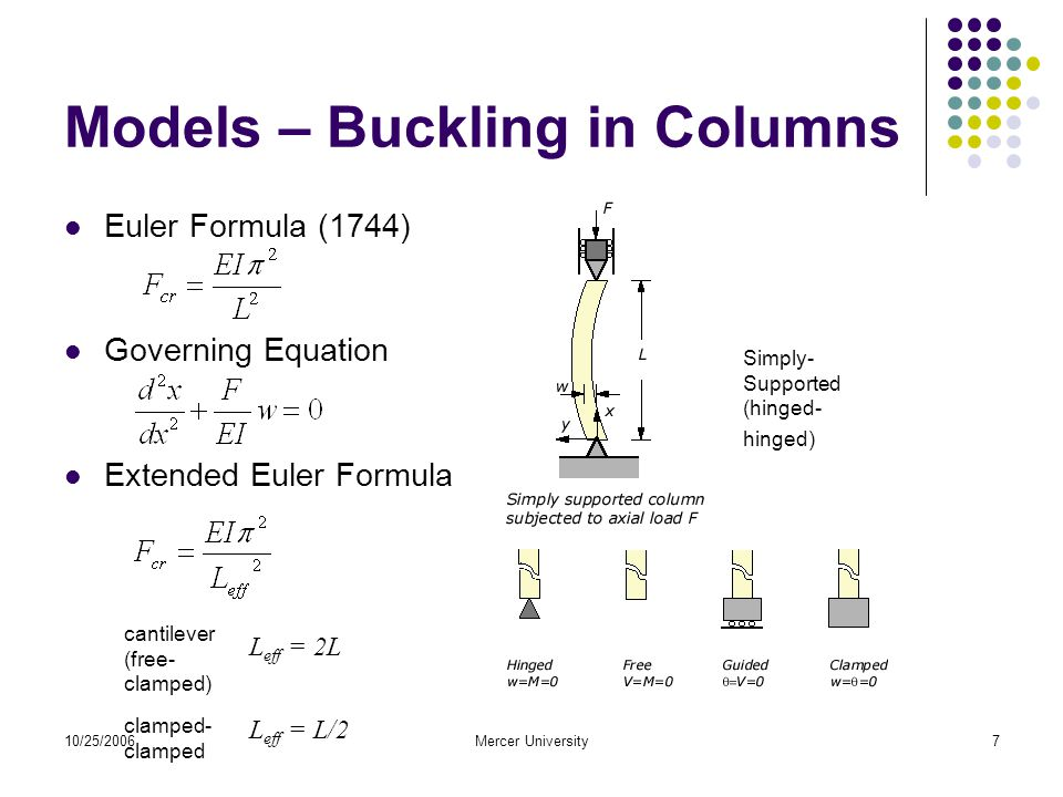10/25/2006Mercer University7 Models – Buckling in Columns Euler Formula (1744) Governing Equation Extended Euler Formula L eff = L/2 L eff = 2L Simply- Supported (hinged- hinged) cantilever (free- clamped) clamped- clamped