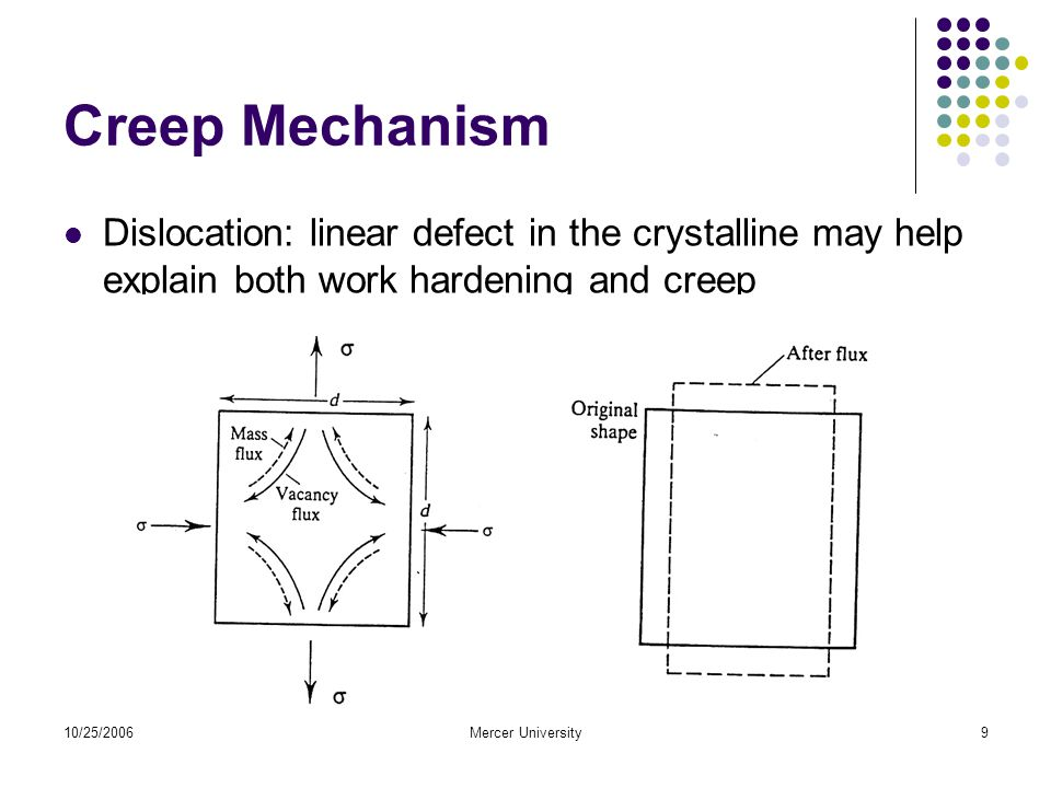 10/25/2006Mercer University10 Models for Creeping Bailey creep law – for both primary and secondary phase Findley long-term model – for plastics under room temperature and constant stress.