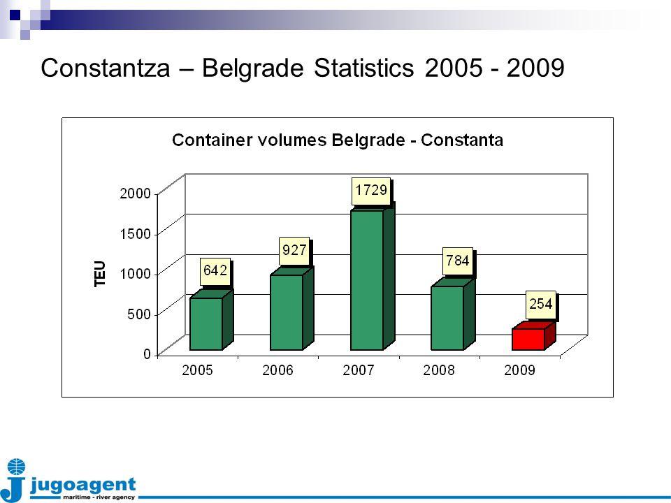 Constantza – Belgrade Statistics 2005 - 2009