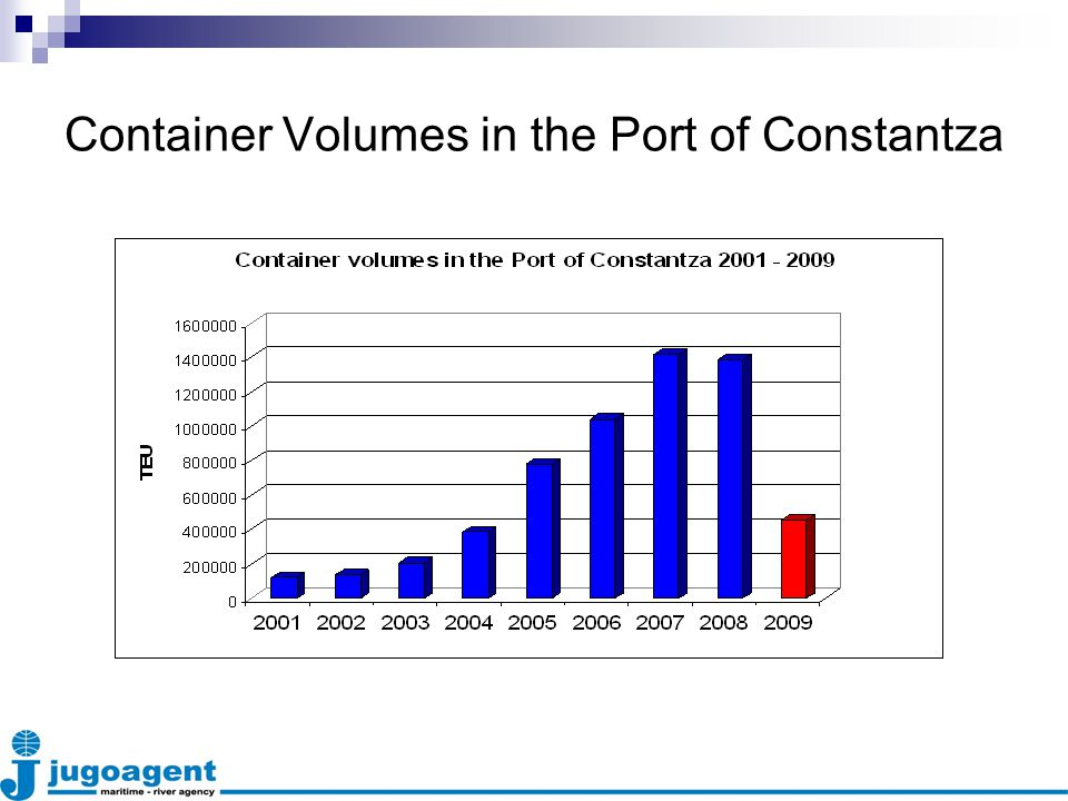 Container Volumes in the Port of Constantza