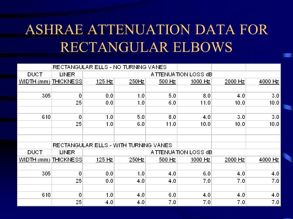 ASHRAE ATTENUATION DATA FOR RECTANGULAR ELBOWS