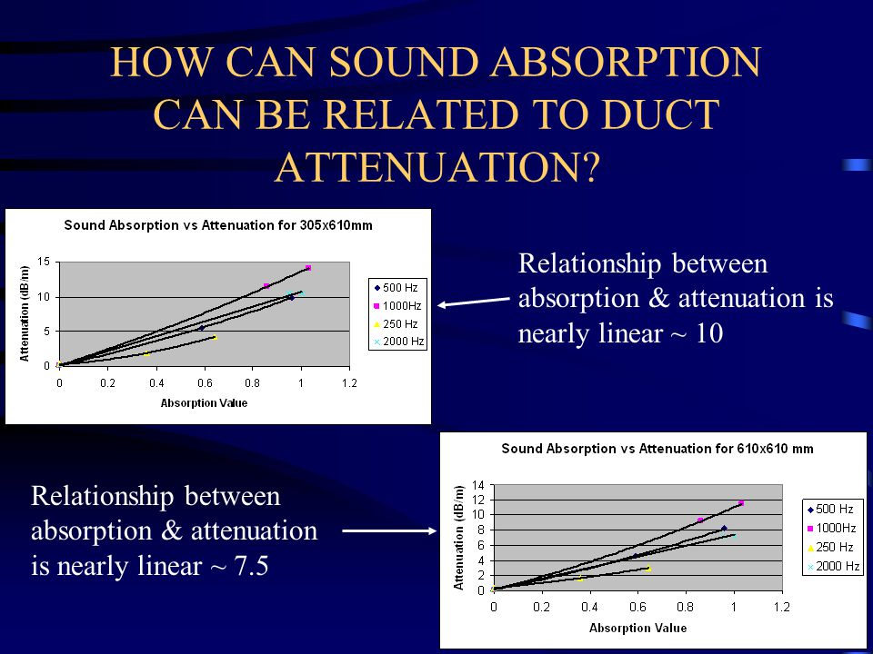 HOW CAN SOUND ABSORPTION CAN BE RELATED TO DUCT ATTENUATION? Relationship between absorption & attenuation is nearly linear ~ 10 Relationship between