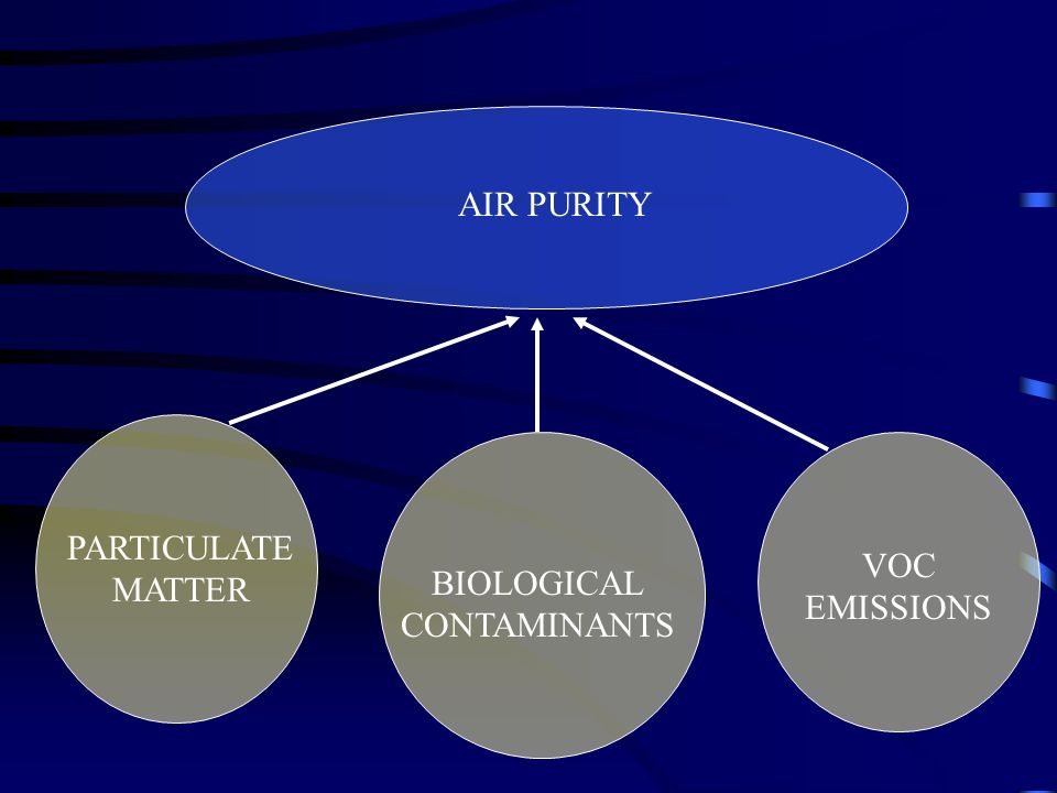AIR PURITY PARTICULATE MATTER BIOLOGICAL CONTAMINANTS VOC EMISSIONS