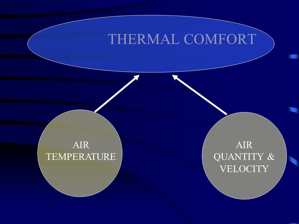 THERMAL COMFORT AIR TEMPERATURE AIR QUANTITY & VELOCITY