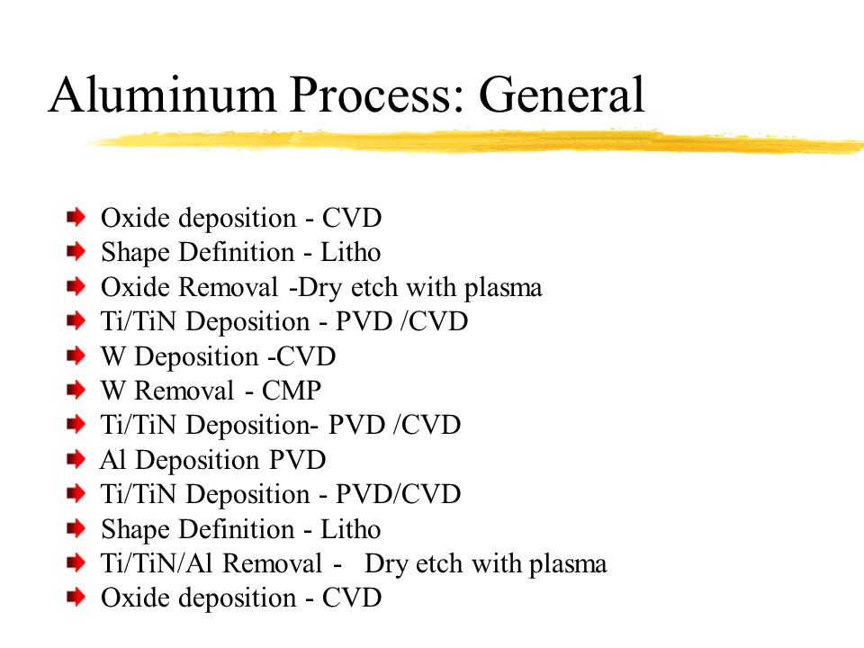 Aluminum Process: General Oxide deposition - CVD Shape Definition - Litho Oxide Removal -Dry etch with plasma Ti/TiN Deposition - PVD /CVD W Depositio