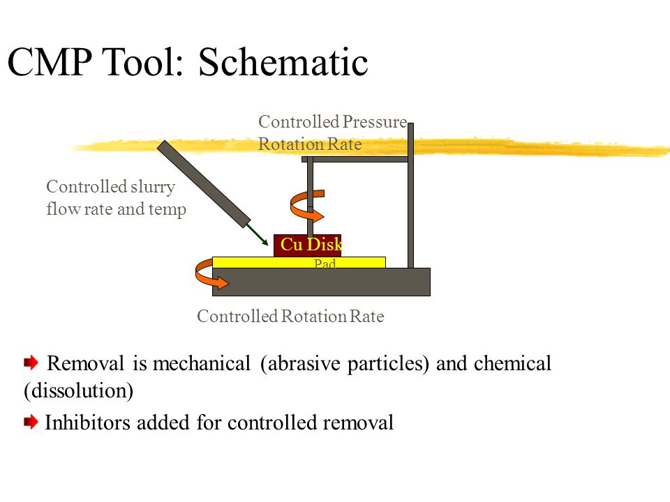 CMP Tool: Schematic Controlled Pressure Rotation Rate Controlled Rotation Rate Controlled slurry flow rate and temp Cu Disk Pad Removal is mechanical