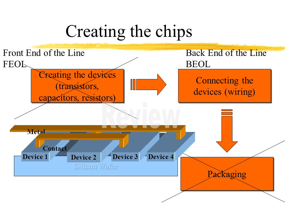 Creating the chips Creating the devices (transistors, capacitors, resistors) Connecting the devices (wiring) Packaging Front End of the Line FEOL Back