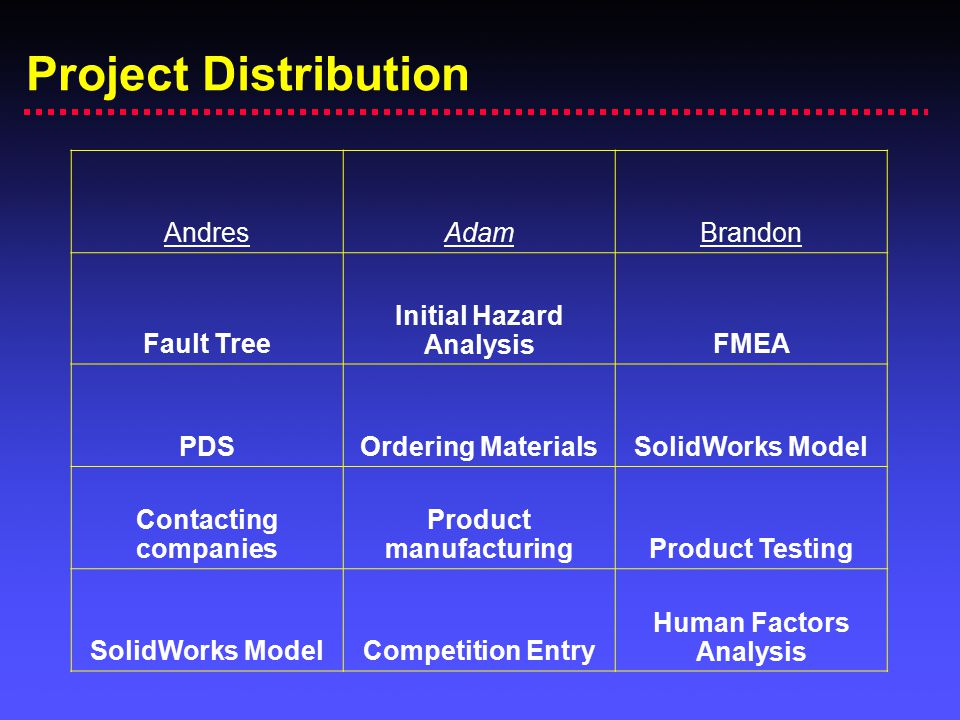 Project Distribution AndresAdamBrandon Fault Tree Initial Hazard AnalysisFMEA PDSOrdering MaterialsSolidWorks Model Contacting companies Product manuf