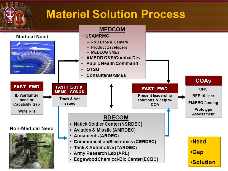 Materiel Solution Process ID Warfighter need or Capability Gap Write RFI FAST - FWD MEDCOM USAMRMC – R&D Labs & Centers – Product Developers – MEDLOG