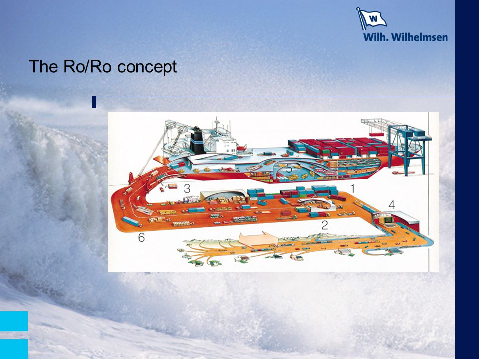 The Ro/Ro concept