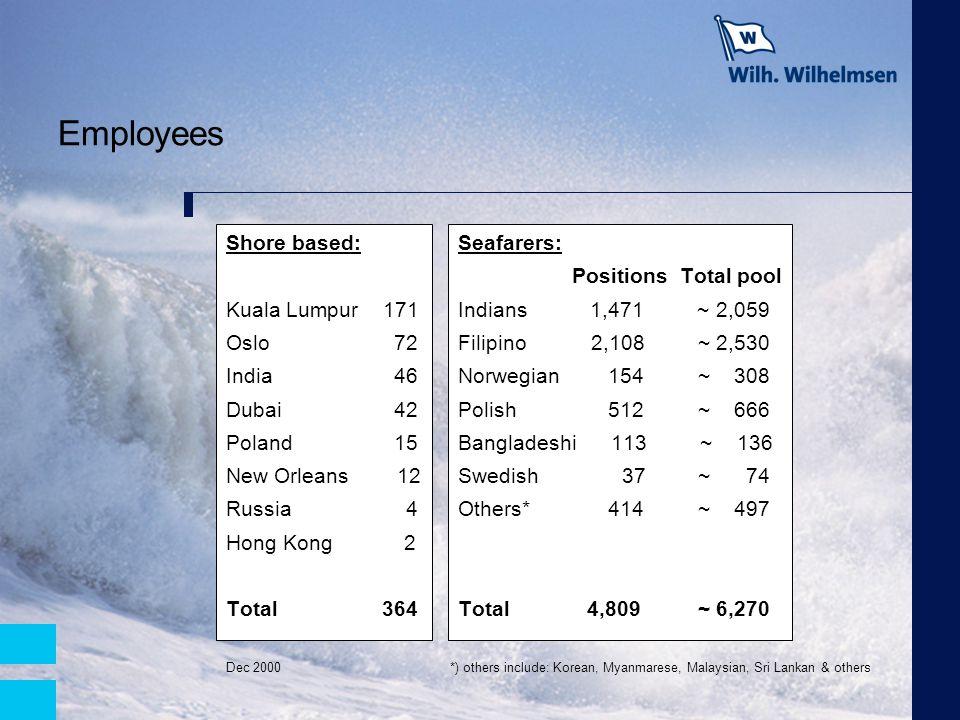 Employees Shore based: Kuala Lumpur 171 Oslo 72 India 46 Dubai 42 Poland 15 New Orleans 12 Russia 4 Hong Kong 2 Total 364 Seafarers: Positions Total p