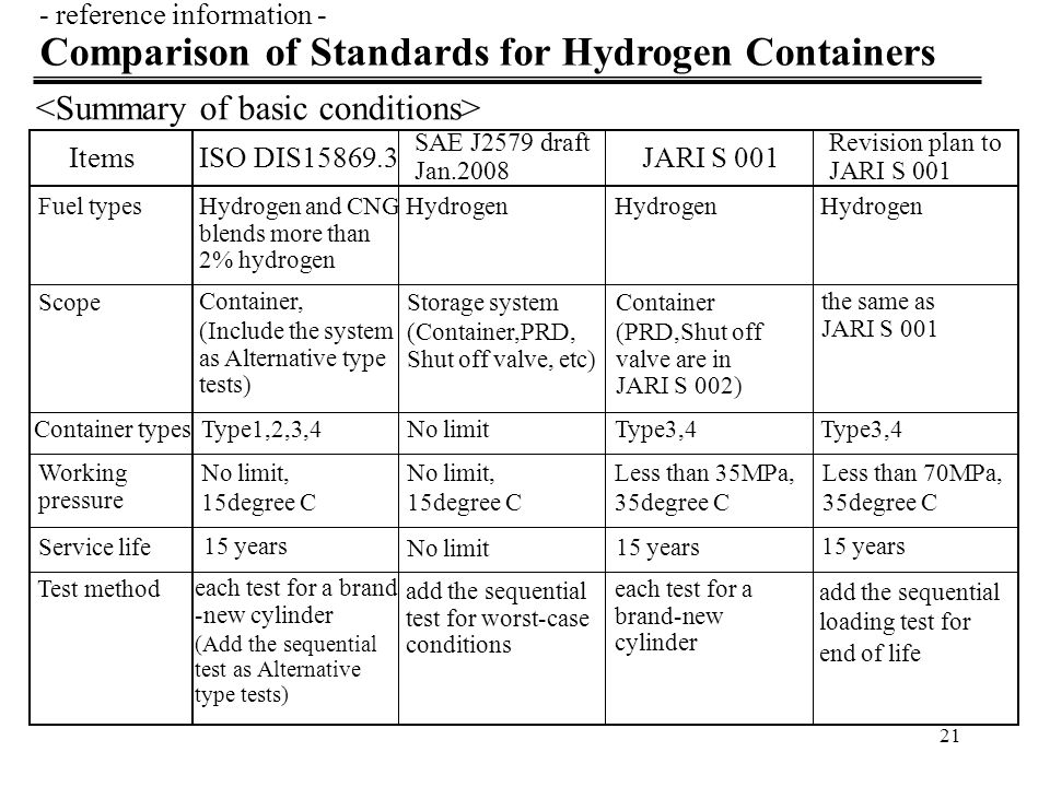22 - reference information - Comparison of Standards for Hydrogen Containers ItemsISO DIS15869.3JARI S 001 Revision plan to JARI S 001 Burst pressureMinimum stress ratio more than 2.0 (carbon, <35MPa) more than 1.8*NWP Burst pressure ratio more than 2.25 To be reduced Permeation test sequential test 2cm 3 /hr/litre/35MPa 2.8cm 3 /hr/litre/70MPa (70Ncc/min at 20C as alternative type tests) 150Ncc/min, 125%NWP at 85C 2cm 3 /hr/litre under studying As alternative type tests 1)extreme temp gas cy (25%cy -40C,25cy +50C),2)stress rupture, 3)e.t.g.c(25%cy +50C, 25% -40C), 3)repeat 2), 5)permeation,6)proof pressure(1.8*),7)burst 1)proof pressure,2)extre -me temp gas cy(25%cy -40C,25cy +50C), 3)stressrupture,4)e.t.g.c (25%cy +50C,25% -40C),5)stress rupture, 6)permeation,6)proof pressure(1.8*),7)burst No required (Tentative ideas) 1)proof pressure,2)gsa cycling,3)extreme temperature gas cycling (-40,+50C,small cycles), 4)permeation, 5)Environmental,6)burst Gas cycling test1,000 cycles for type4 container (defined in the sequential test ) 1,000 cycles for type4 container under studying Durability test cycles 11,250 cycles, or 5,500 cycles with a tamper-proof counter system (Personal vehicles) not less than 5,500 (Commercial vehicles) not less than 11,250 11,250 cycles To be reduced SAE J2579 draft Jan.2008