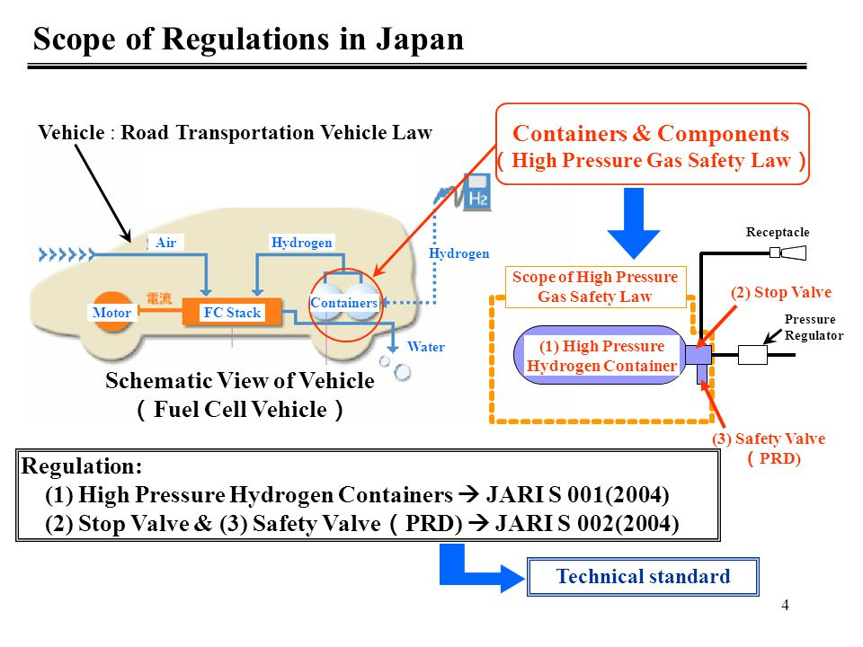 5 Current Standards Situation in Japan  Current Japanese Technical Standards (JARI S 001 & S 002) have already been applied as regulations since March 2005.