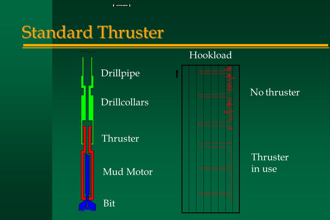 Standard Thruster No thruster Thruster in use Hookload Mud Motor Drillpipe Drillcollars Thruster Bit
