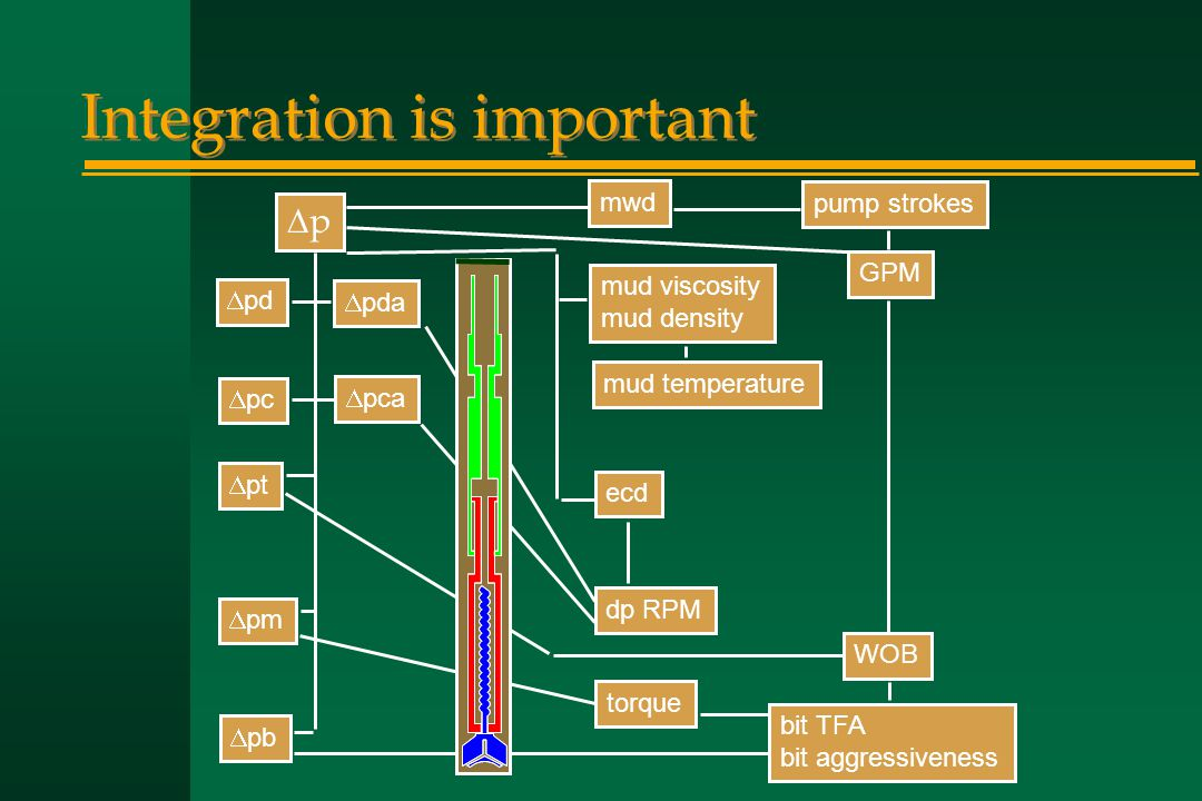 Integration is important  pd  pc  pt  pm  pb  pda  pca mud viscosity mud density mud temperature mwd bit TFA bit aggressiveness ecd pump stroke