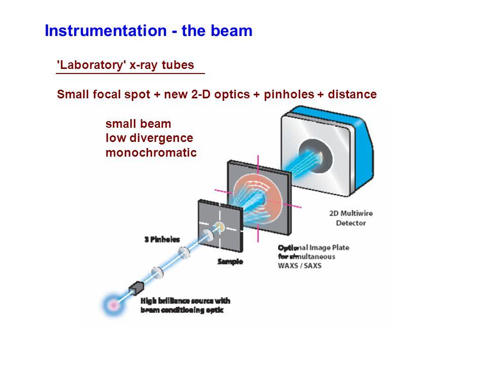 Instrumentation - the beam Laboratory x-ray tubes Small focal spot + new 2-D optics + pinholes + distance small beam low divergence monochromatic