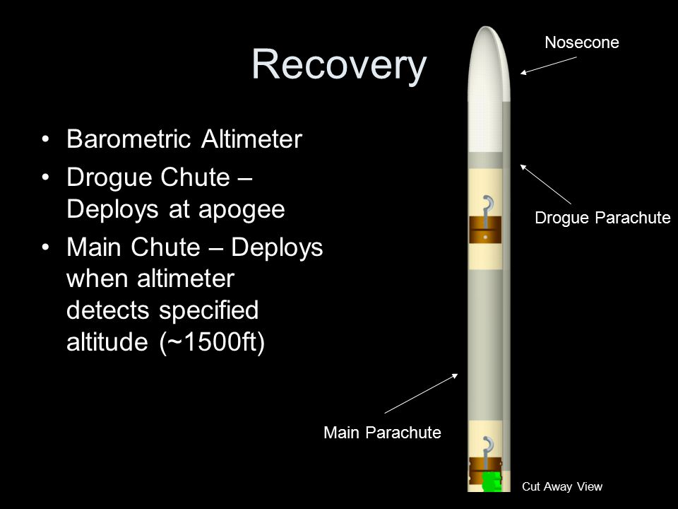 Recovery Barometric Altimeter Drogue Chute – Deploys at apogee Main Chute – Deploys when altimeter detects specified altitude (~1500ft) Main Parachute Drogue Parachute Nosecone Cut Away View