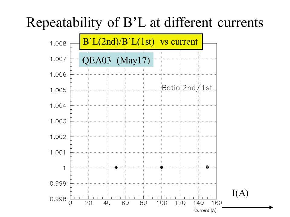 Repeatability of B'L at different currents QEA03 (May17) I(A) B'L(2nd)/B'L(1st) vs current