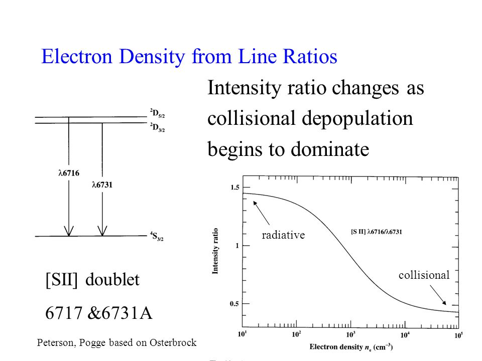 Electron Density from Line Ratios Intensity ratio changes as collisional depopulation begins to dominate [SII] doublet 6717 &6731A radiative collisional Peterson, Pogge based on Osterbrock radiative collisional