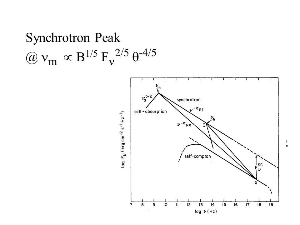 Synchrotron Peak @ m  B 1/5 F 2/5  -4/5